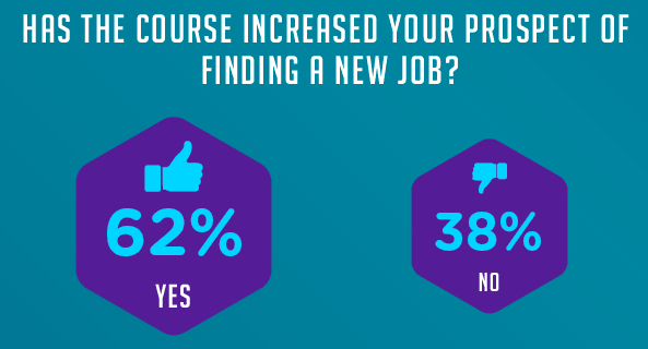 skills for finding new jobs