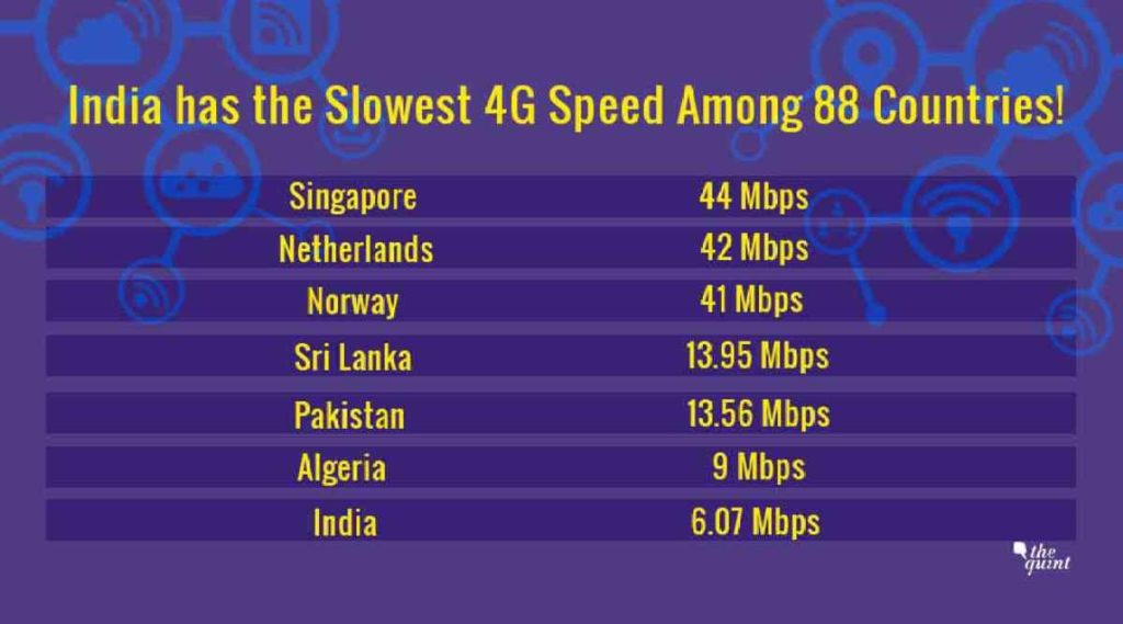 4G in India ranking