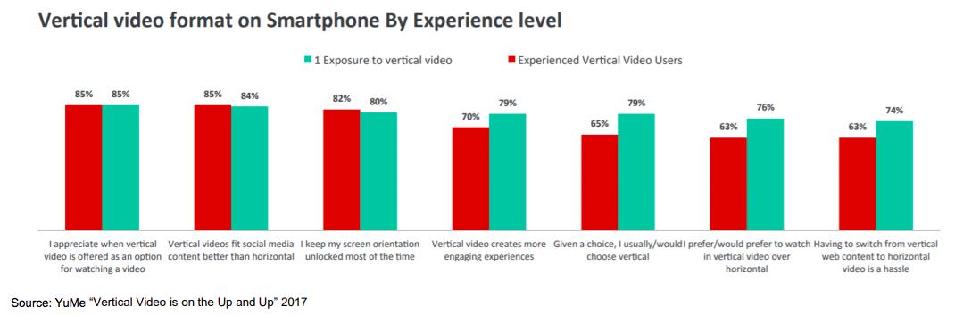vertical video consumption