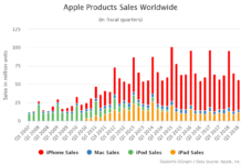 Apple Products Sales Worldwide