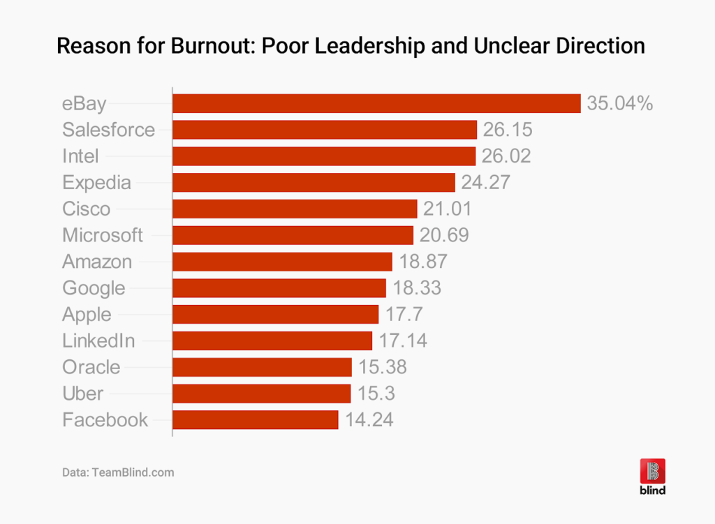 Reasons for employee burnout