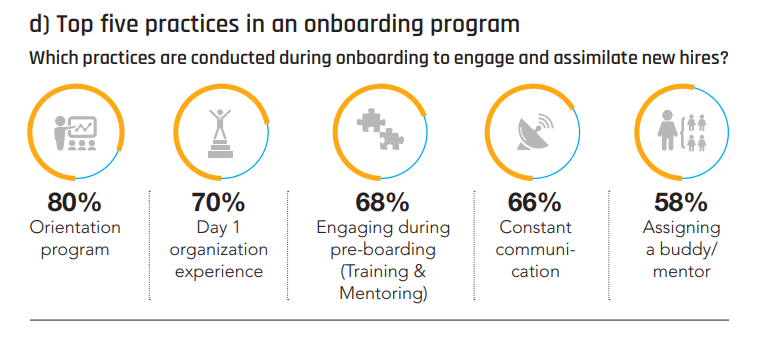 five practices for onboarding programs