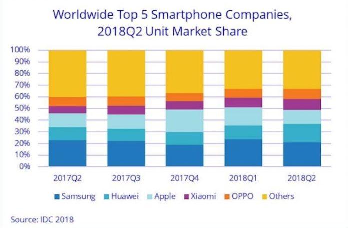 growth of Huawei Xiaomi