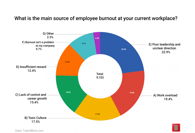 Employee Burnout at Workplace
