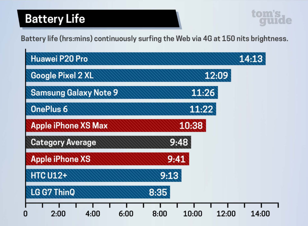 iPhone XS, iPhone XS Max Battery Life Lose Out To Rivals In Test Result, Show Dismal Results