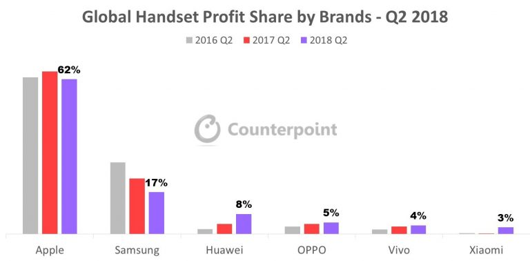 Global handset proft share by brands Q2 2018