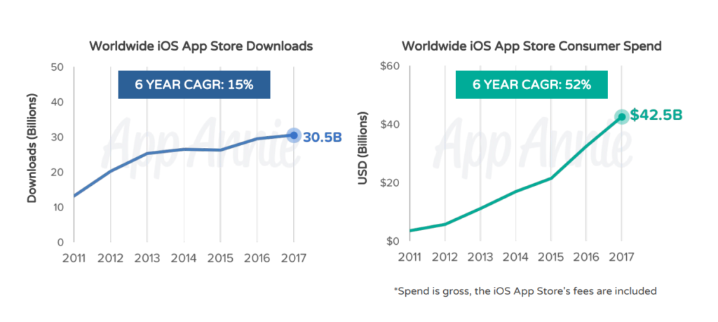 worldwide iOS app downloads 2017