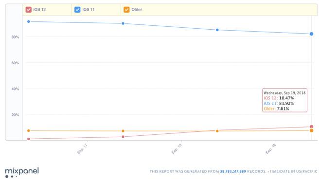 iOS 12 adoption graph