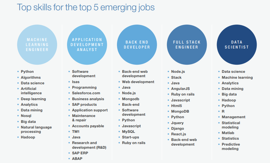 top skills for top 5 emergings jobs in india