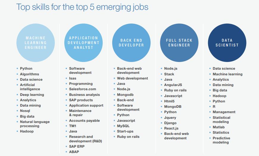 top skills for top 5 emergings jobs in india