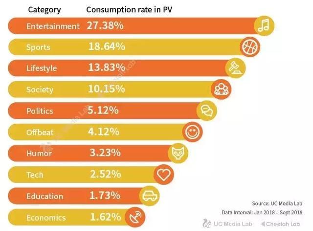 consumption of mobile content