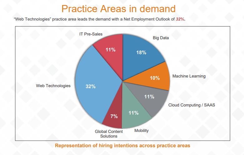 type of IT jobs in demand