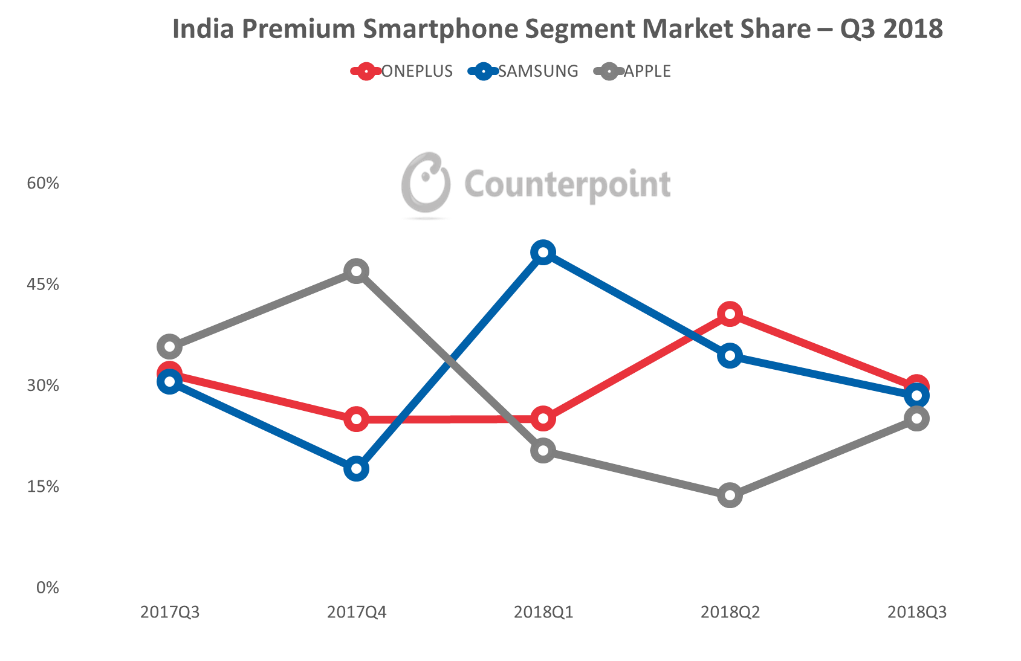 Premium smartphone market in India