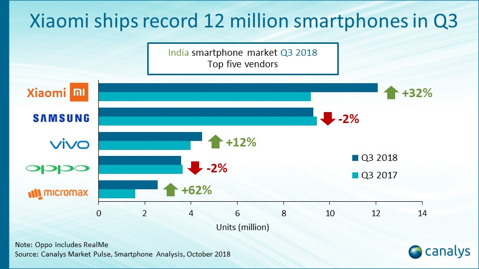 India smartphone market Q3 2018
