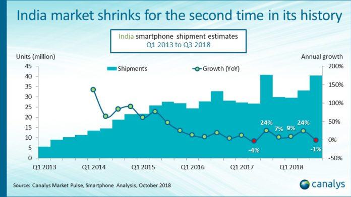 Smartphone Shipments In India Q3 2018