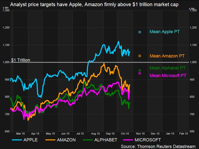 Market Cap of top US companies