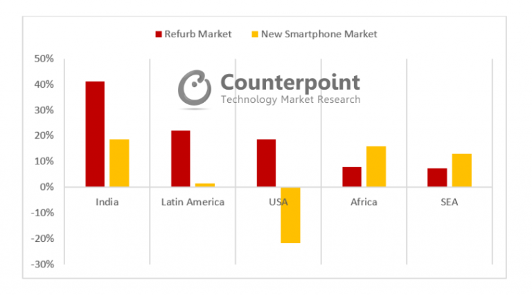 refurbished smartphone market India