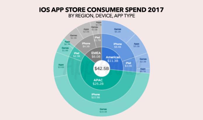 iOS app market in APAC