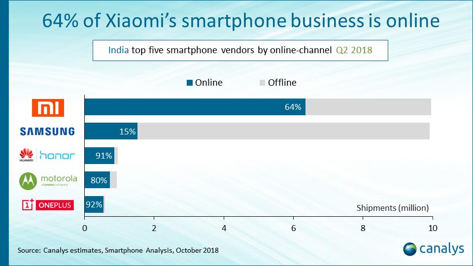 india online smartphone brands Q2 2018