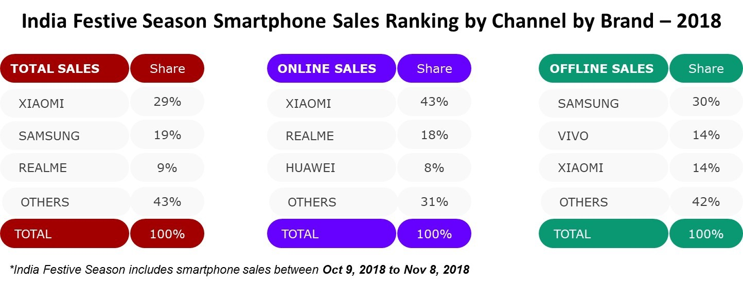 smartphone sales during india festive season