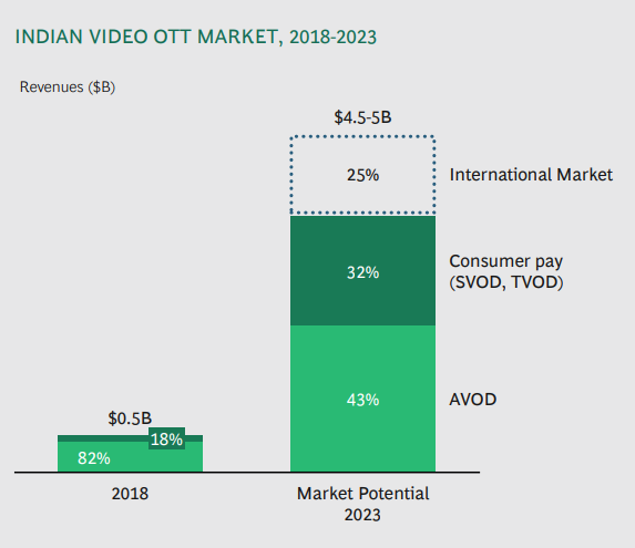 Indian Video OTT Market