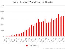 Twitter Revenue by Quarter