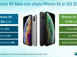 iPhone XS Max sales in China and US