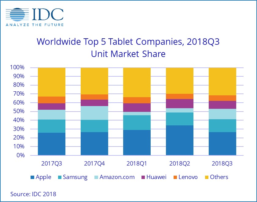 top 5 tablet companies with market share