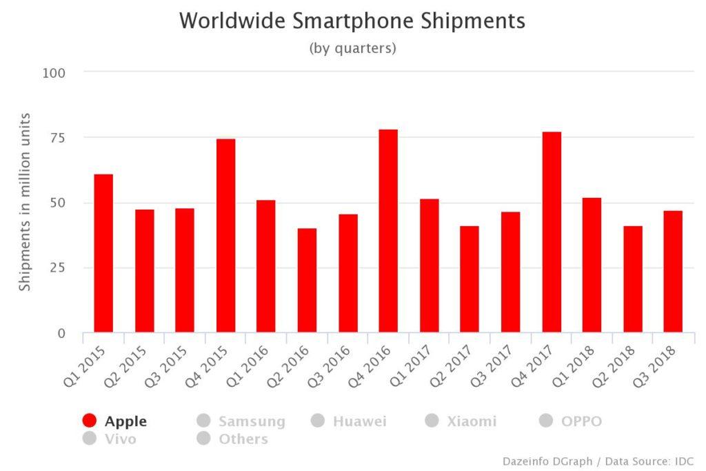 Apple iPhone shipments Q1 - Q3 2018