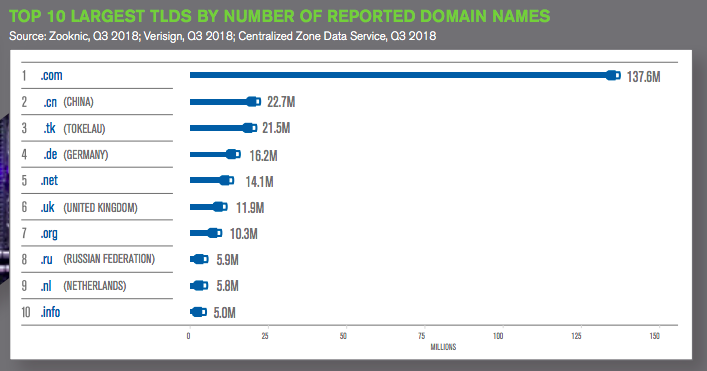 Top domain TLDs Q3 2018