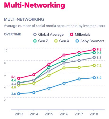 mobile-only platform social media usage