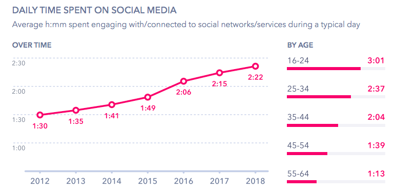 social media time spend