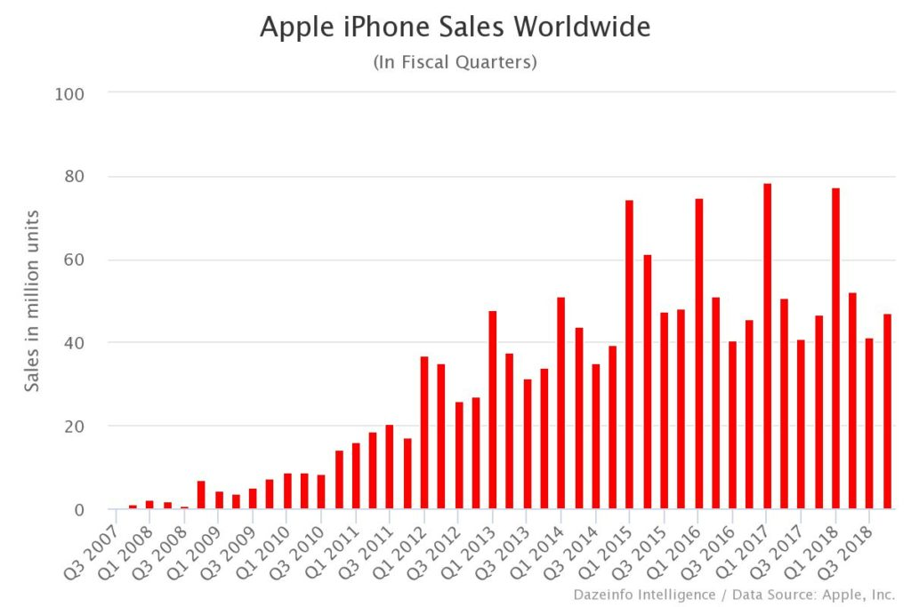 Apple iPhone Sales Worldwide (1)