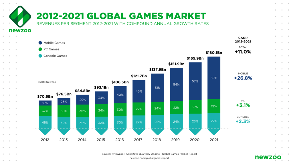Global_Games_Market_2012-2021_per_Segment-1
