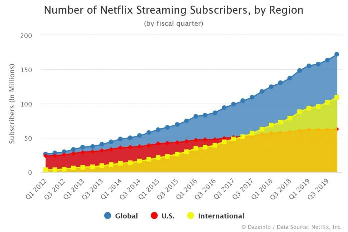 Number of Netflix Streaming Subscribers by Region