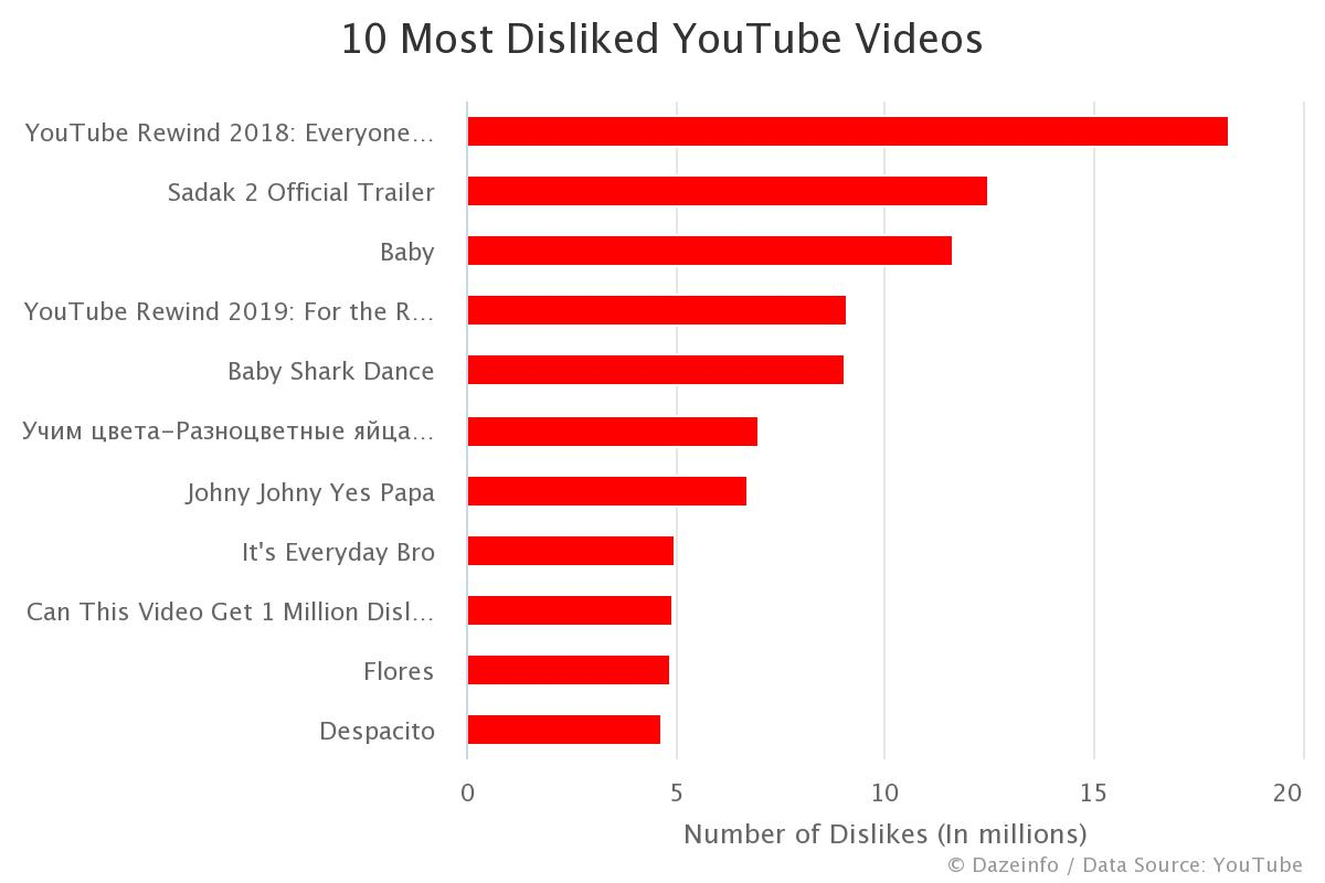 10 Most Disliked Youtube Videos 2020 Dazeinfo