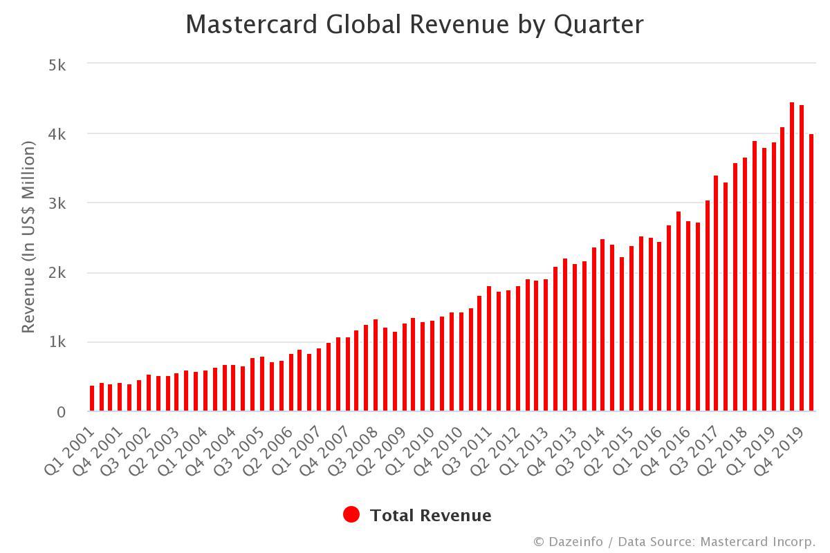 Mastercard Revenue by Quarter