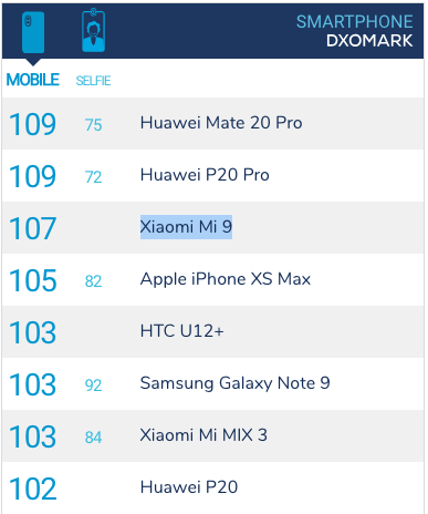 Top camera smartphones DXOmark rating