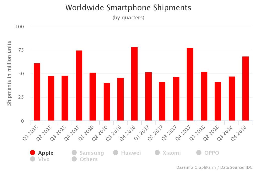 Worldwide Smartphone Shipments, by Quarter