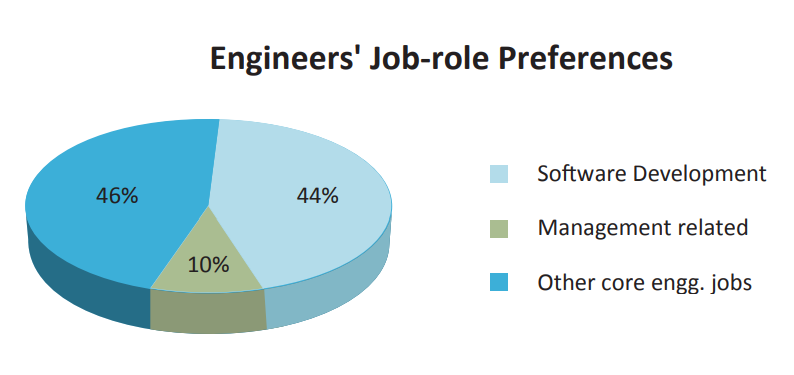 Job Preferences of Indian Students