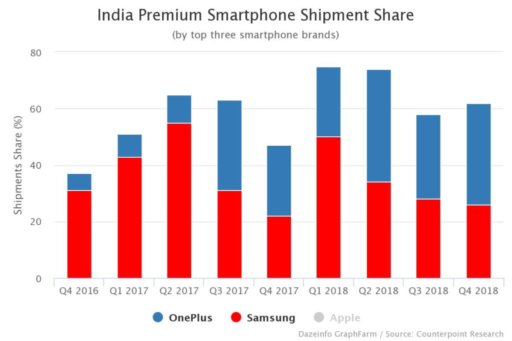 India Premium Smartphone Shipment Share, by Quarter