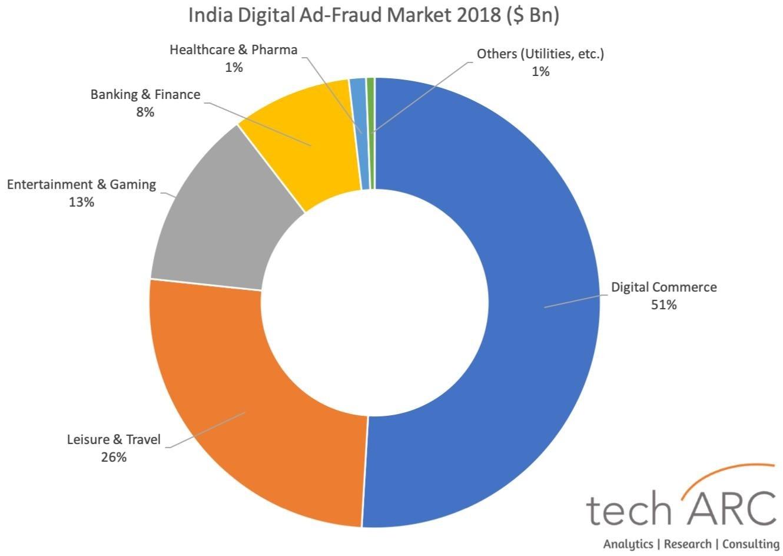 India digital Ad Fraud Market 2018