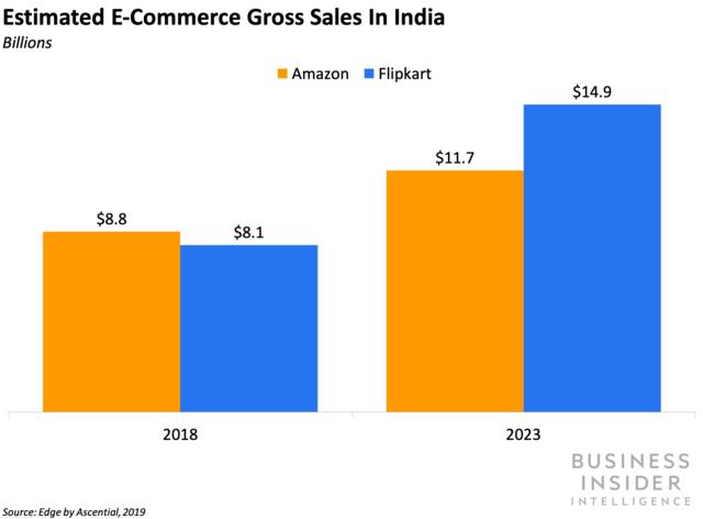 india ecommerce market 2023 flipkart vs Amazon