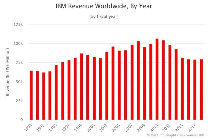 IBM Revenue Worldwide by Year