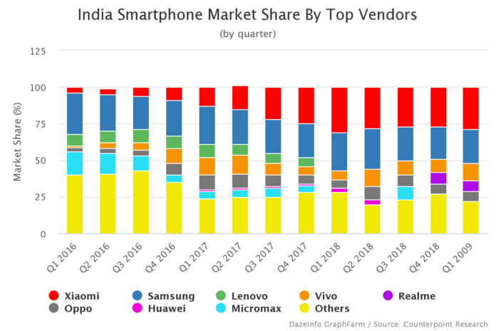 India Smartphone Market Share By Vendors