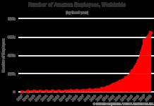 Number of Amazon Employees Worldwide