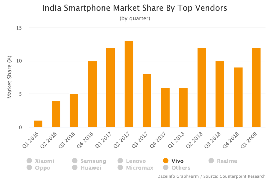 Vivo Smartphone Market Share India