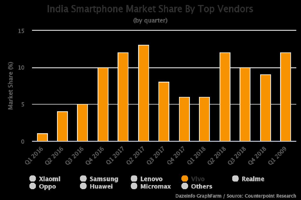 Vivo Smartphone Market Share India
