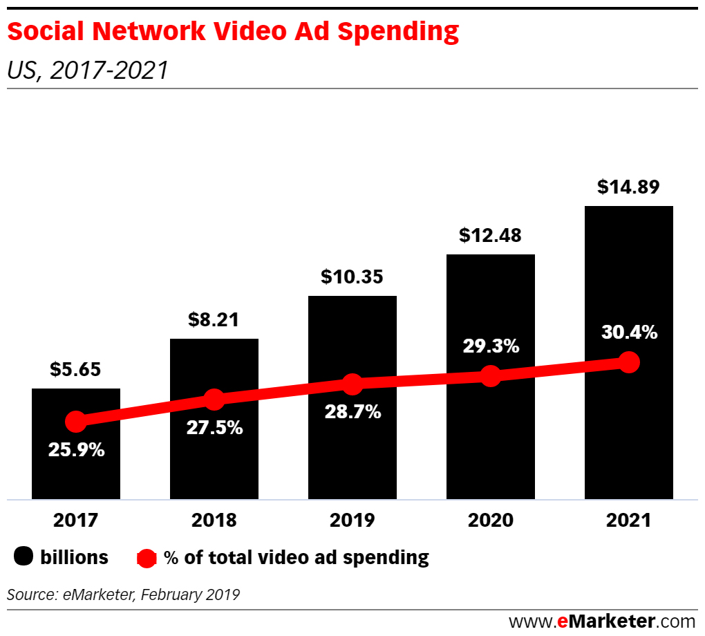 social video ad spending US 2019