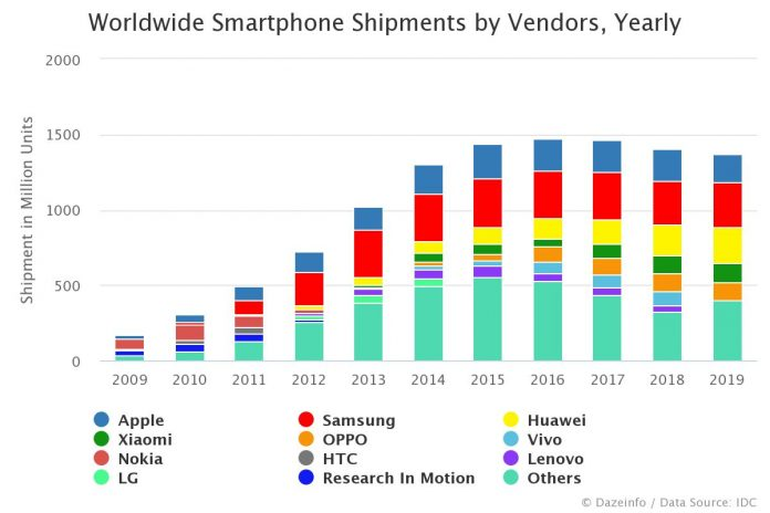 Global smartphone shipment by vendors by year